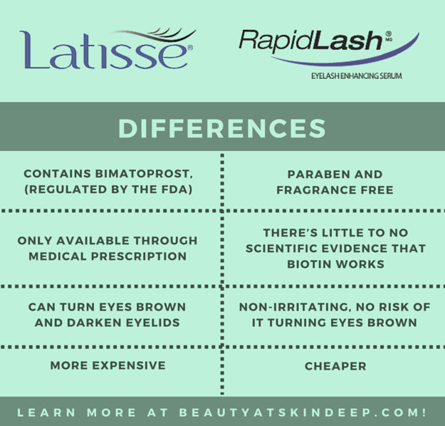 RapidLash and Latisse Comparison
